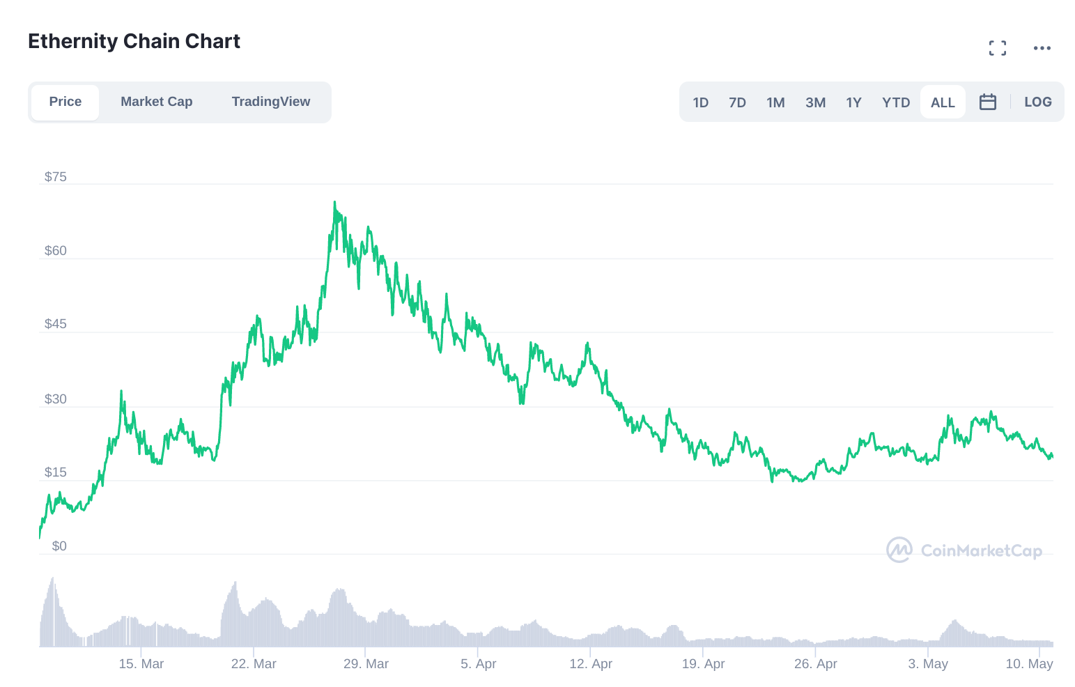 Top 5 Altcoins to buy in May - ERN