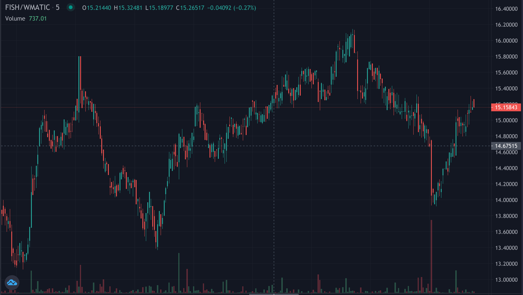 Fish/Matic chart showing a new uptrend