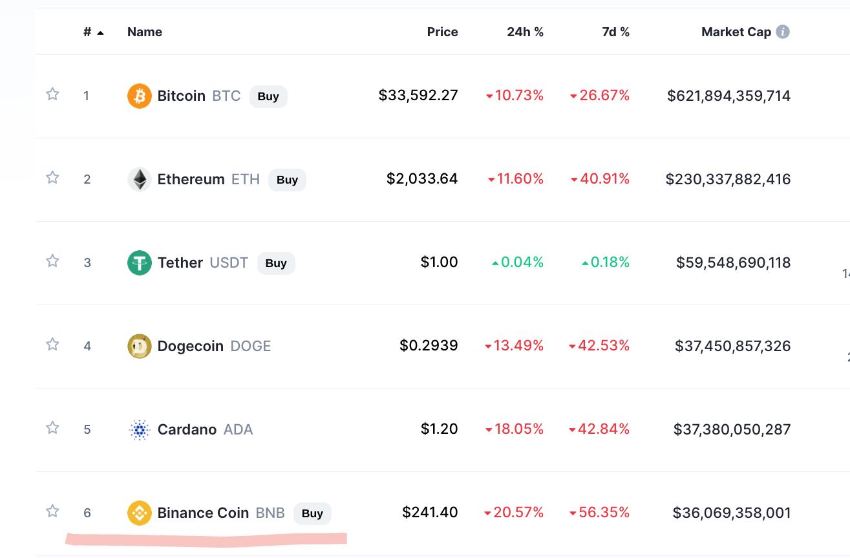 3 NEW Reasons why the Crypto Market is STILL Crashing Hard