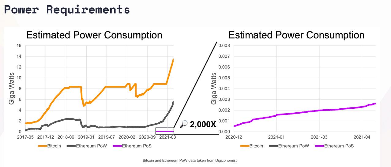 Power Consumption Comparison Across Bitcoin, Ethereum Current & Future