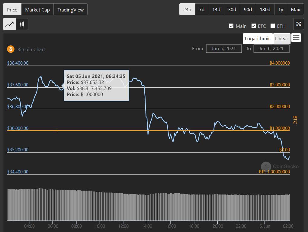 比特币24小时涨跌