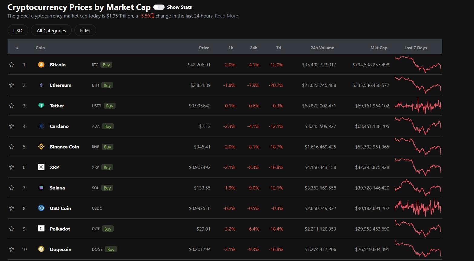 Post Recent China FUD Market Situation - CoinGecko
