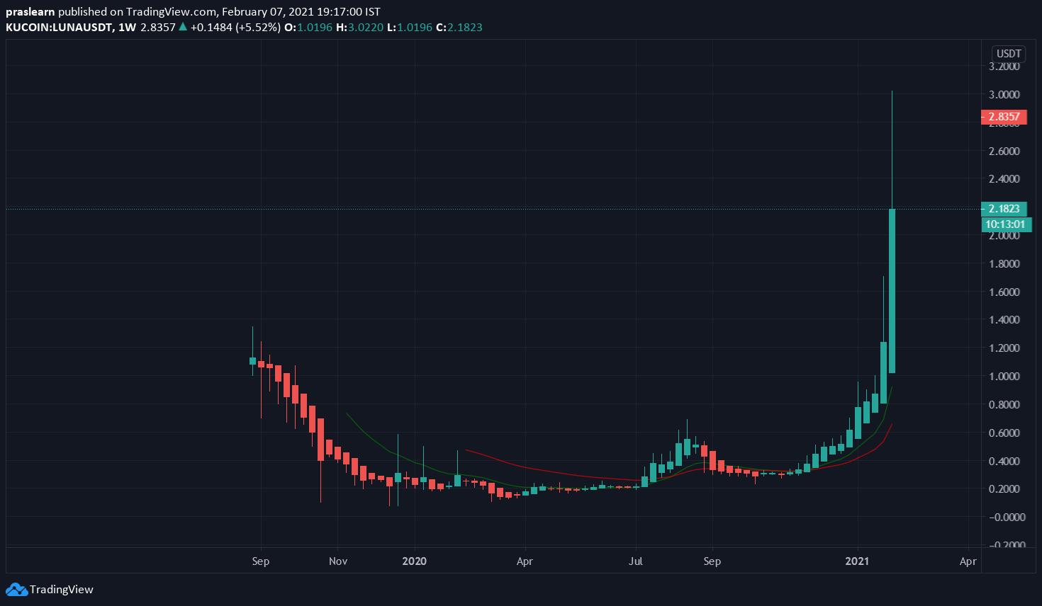 LUNA/USD Weekly chart – TradingView