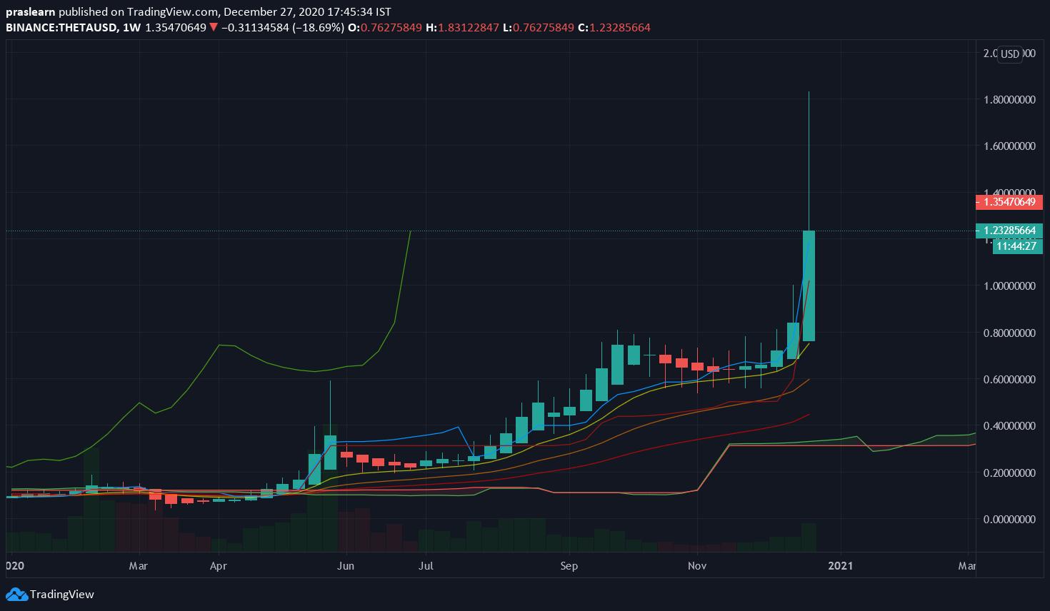 THETA/USD Weekly chart – TradingView