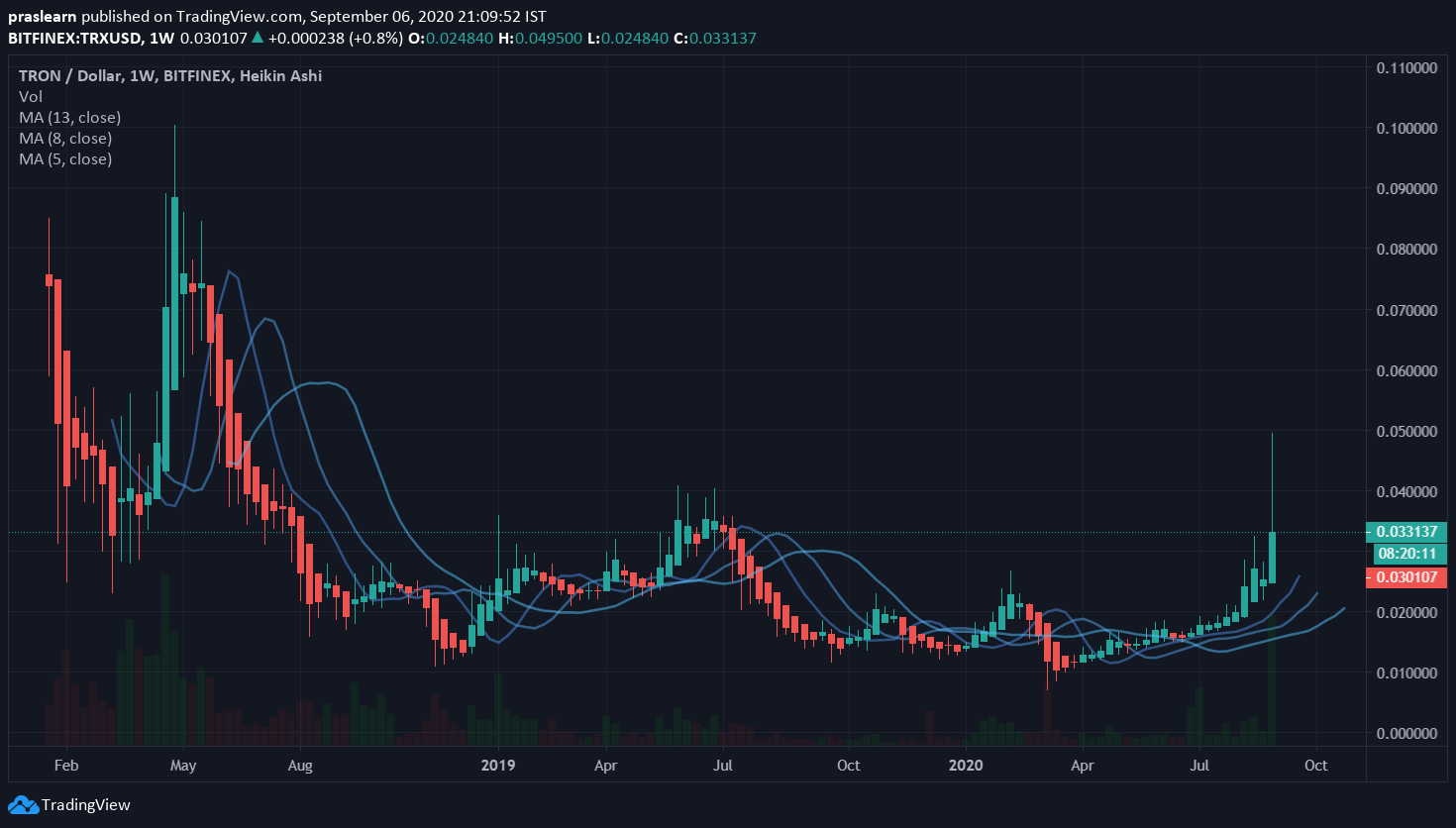 Top 5 Cryptocurrencies: TRON/USD Weekly Price: Tradingview