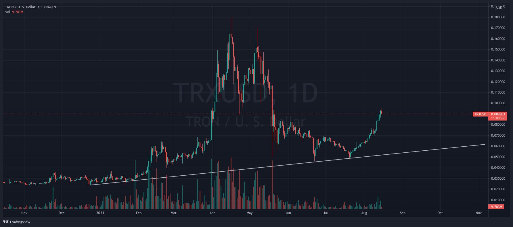 Buy Tron - TRX/USD 1-day chart showing TRX's uptrend