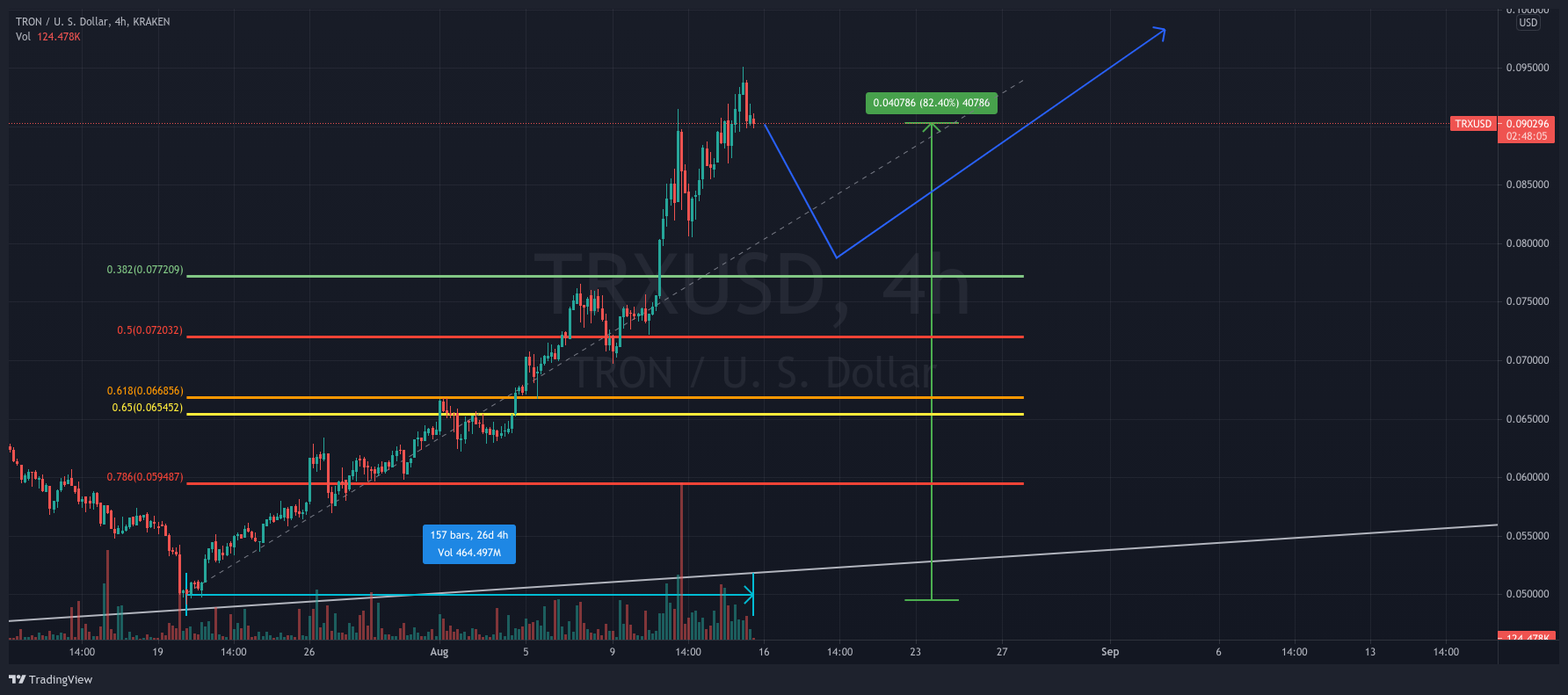 TRX/USD 4-hours chart showing a potential retracement for TRX