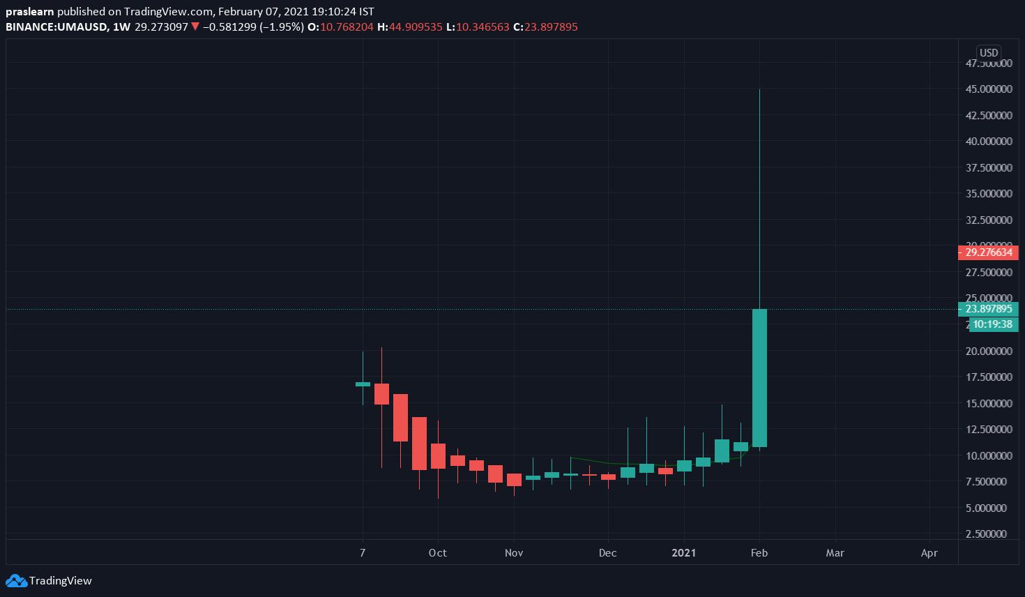 UMA/USD Weekly chart – TradingView