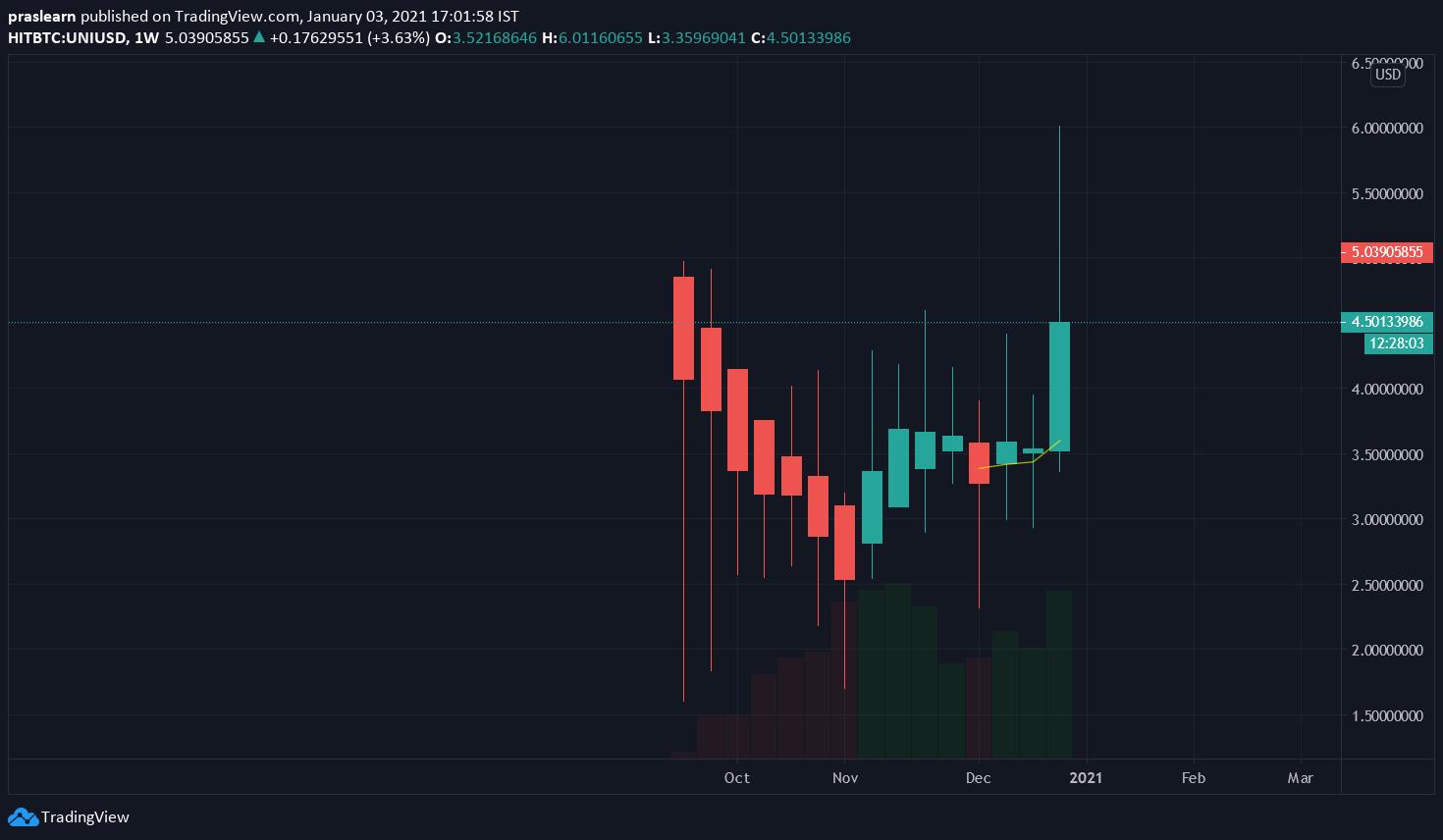 UNI/USD Weekly chart – TradingView