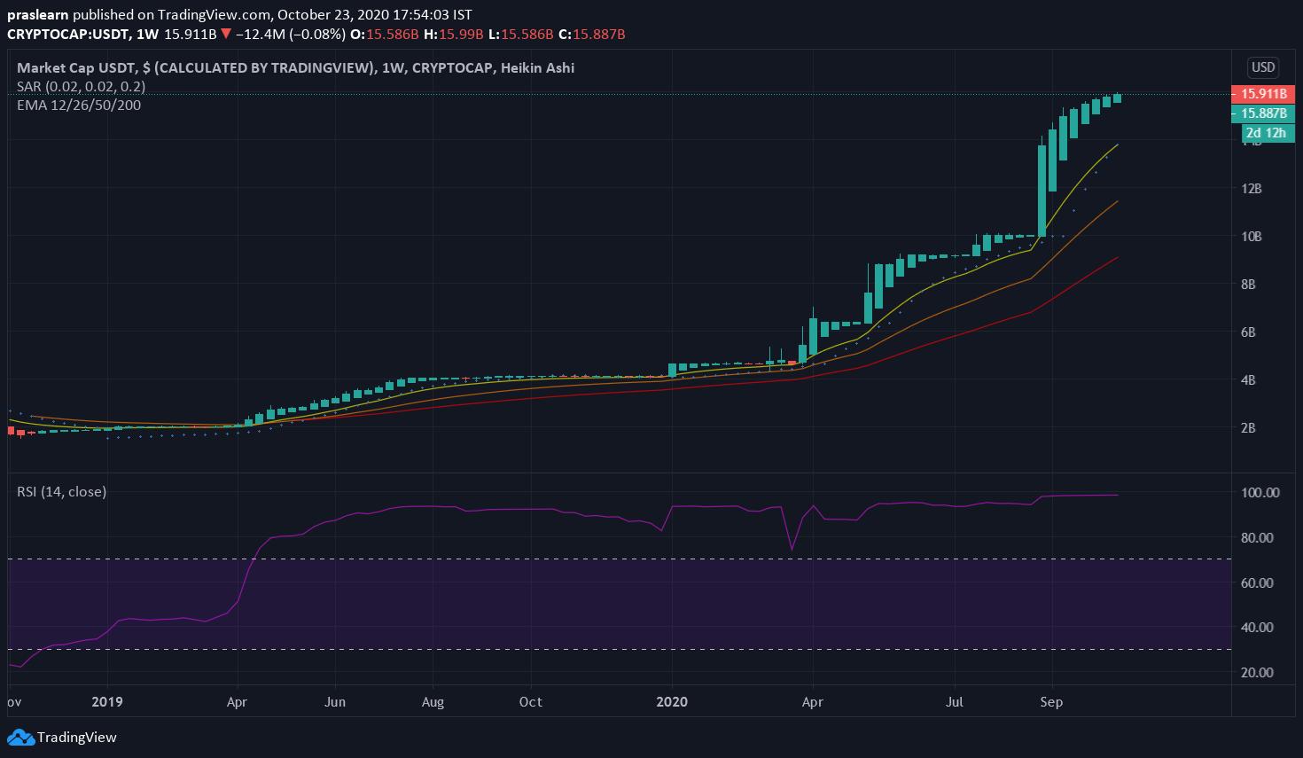 Top 5 Stablecoins: USDT Market Cap: Tradingview