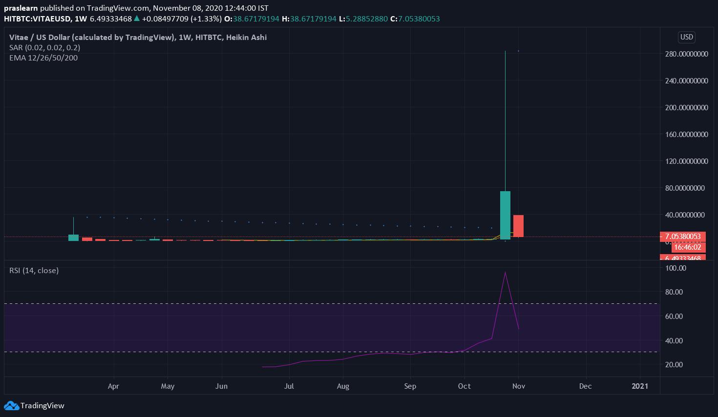 VITAE/USD Weekly Chart: Tradingview