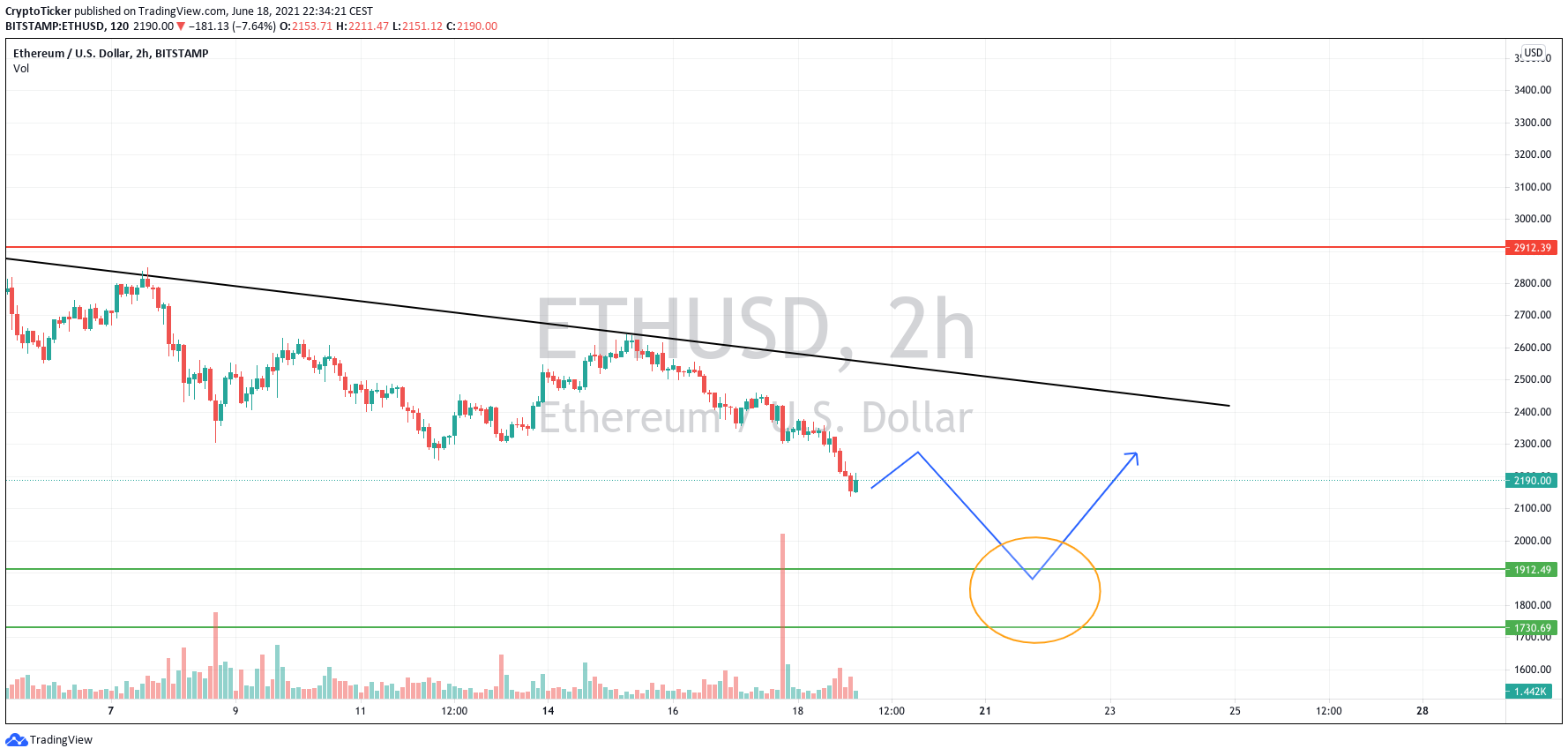 ETH/USD 2-hours chart showing a buy zone for Ether