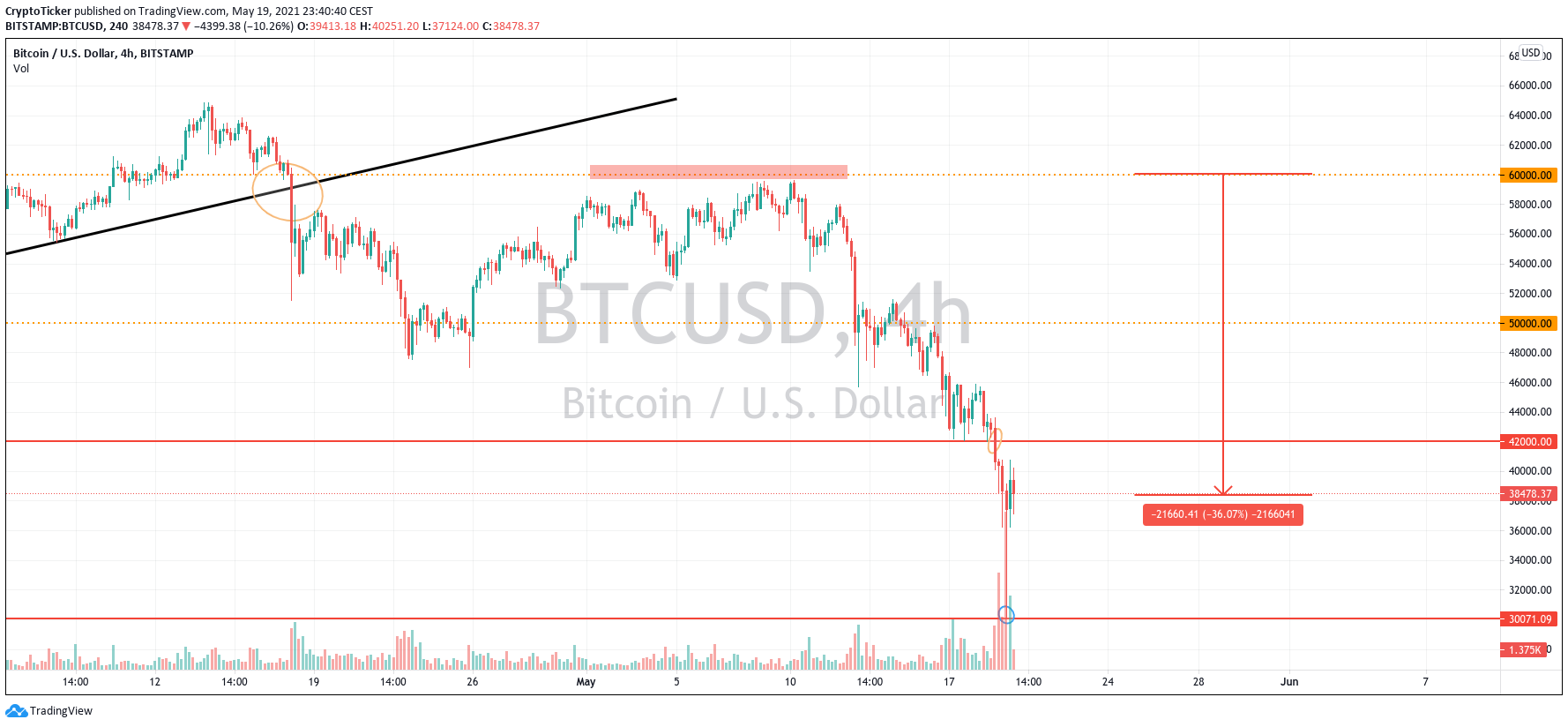 What happened to cryptos: BTC/USD 4-hours chart