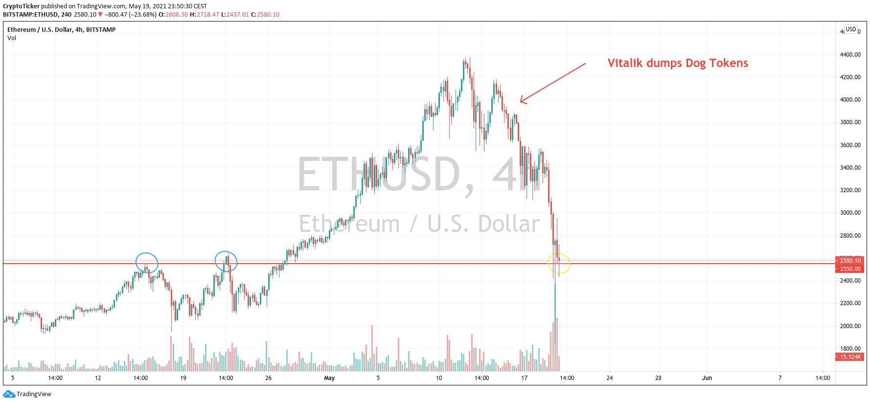 ETH/USD 4-hours chart