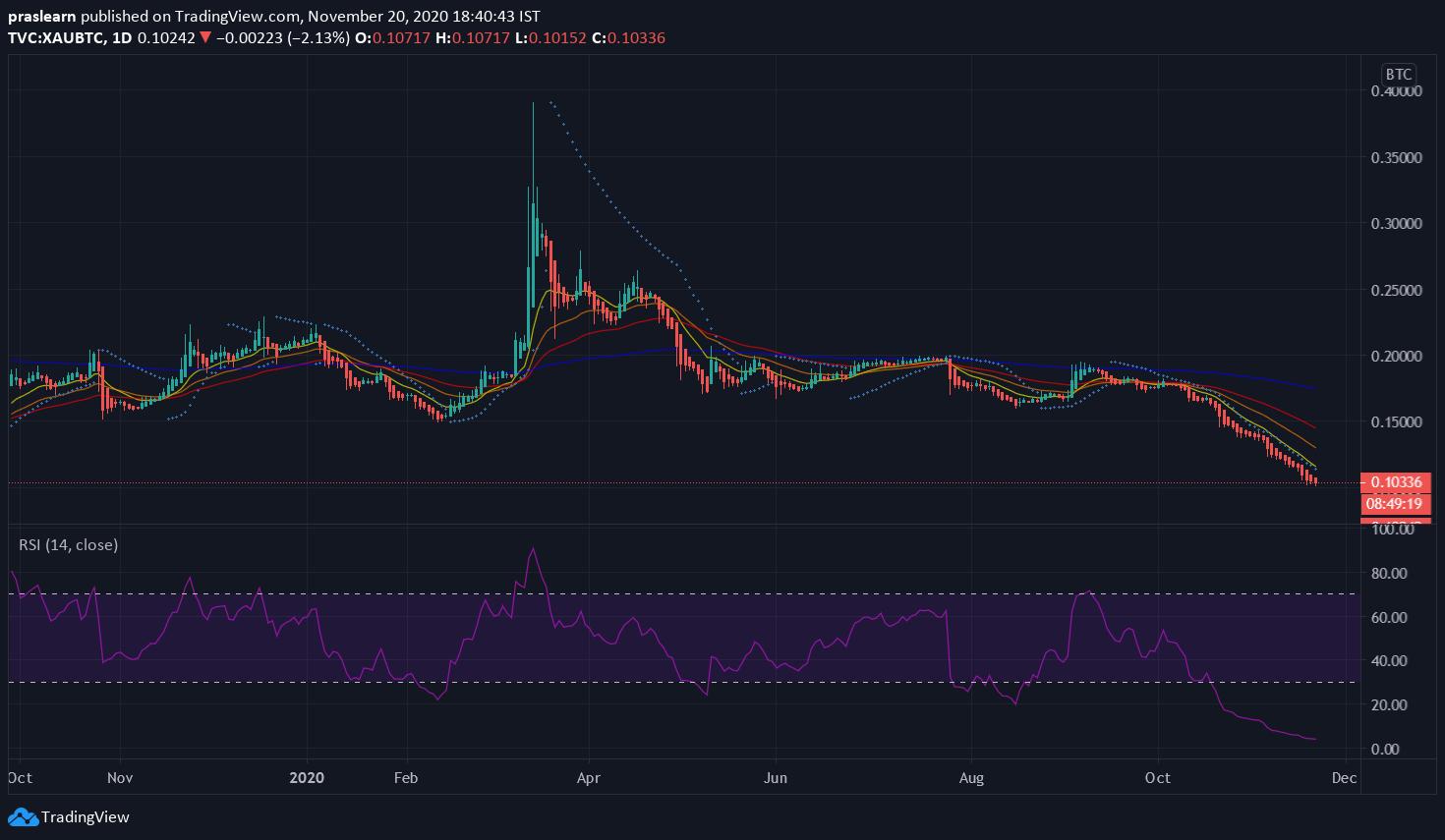 XAU/BTC Daily chart – TradingView