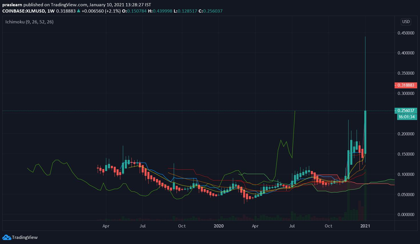 XLM/USD Weekly chart – TradingView