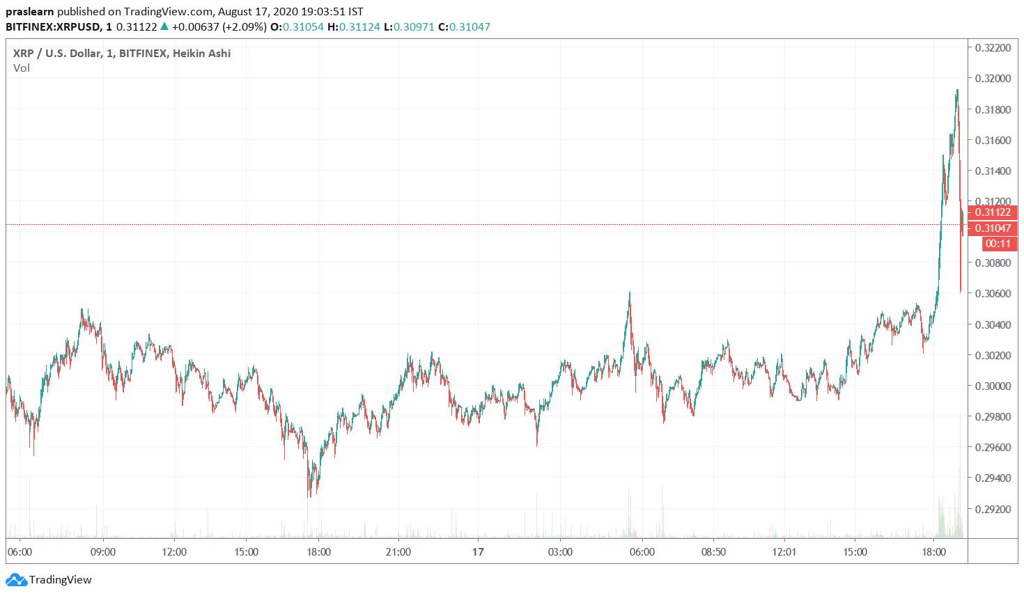 XRP Price Analysis 1 Day Chart