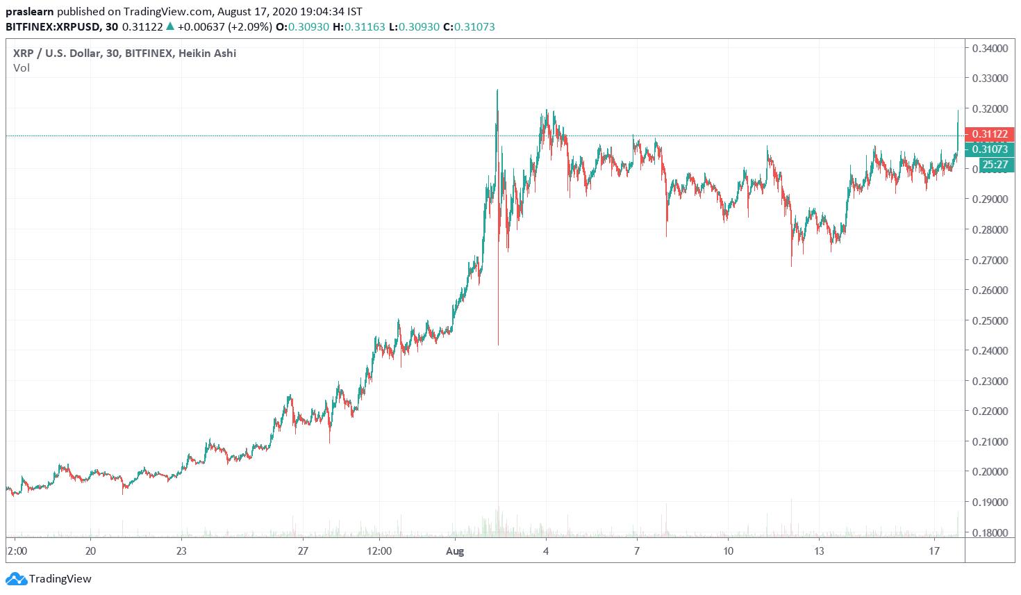 XRP Price Analysis 1 Month Chart