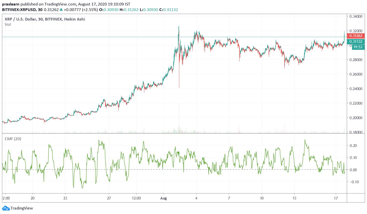 XRP Price Analysis CMF 20 Chart