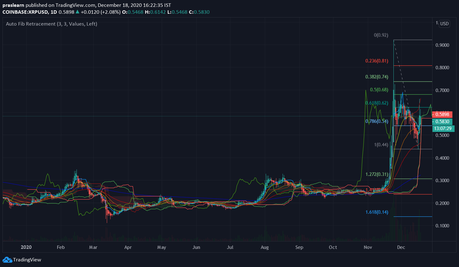 XRP/USD Daily chart – TradingView