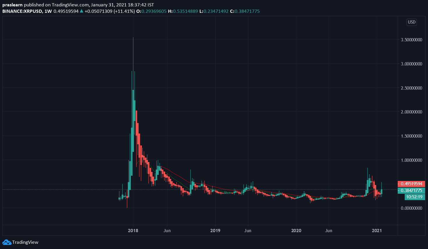 XRP/USD Weekly chart – TradingView