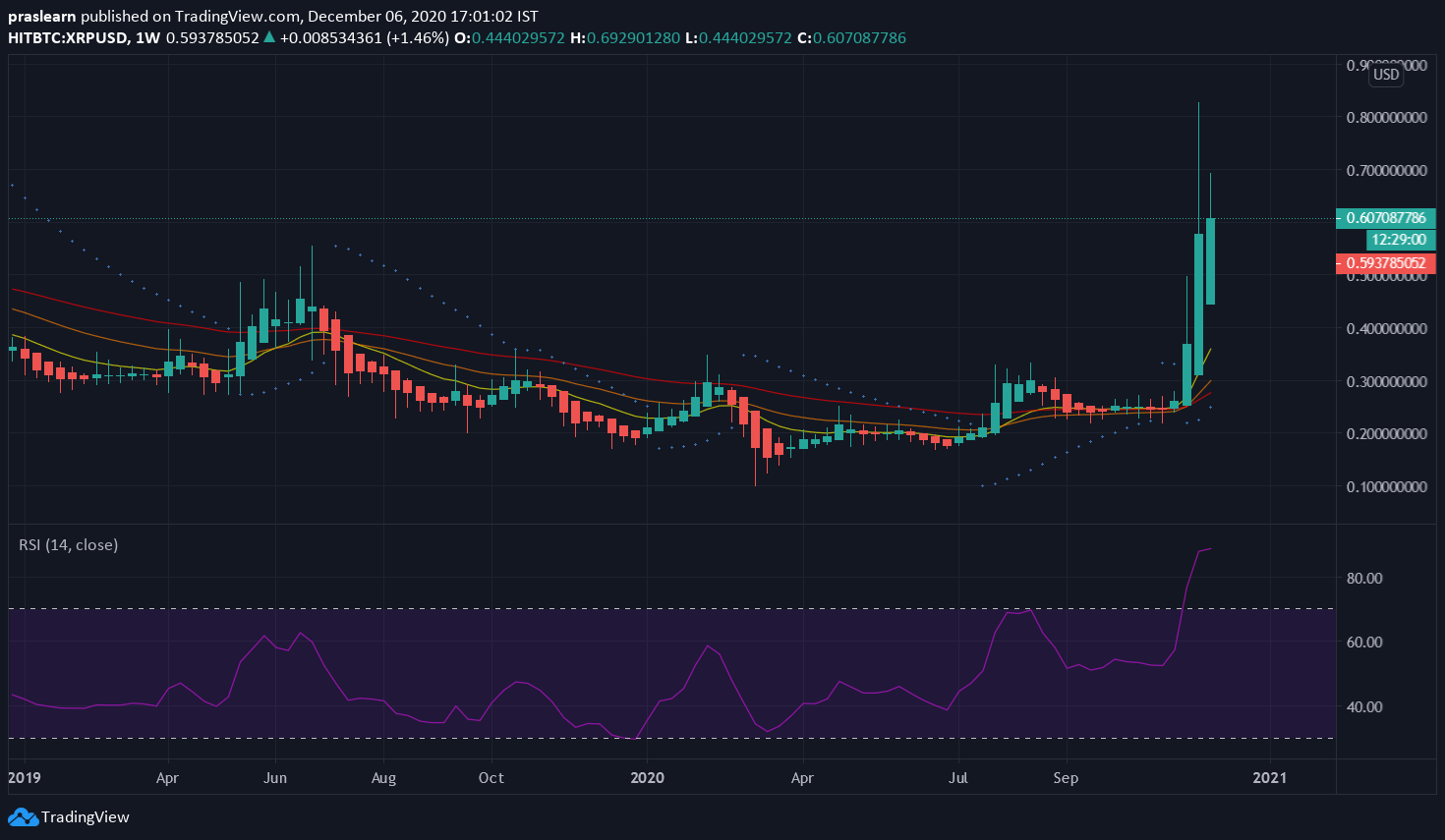 XRP/USD Weekly Chart: TradingView