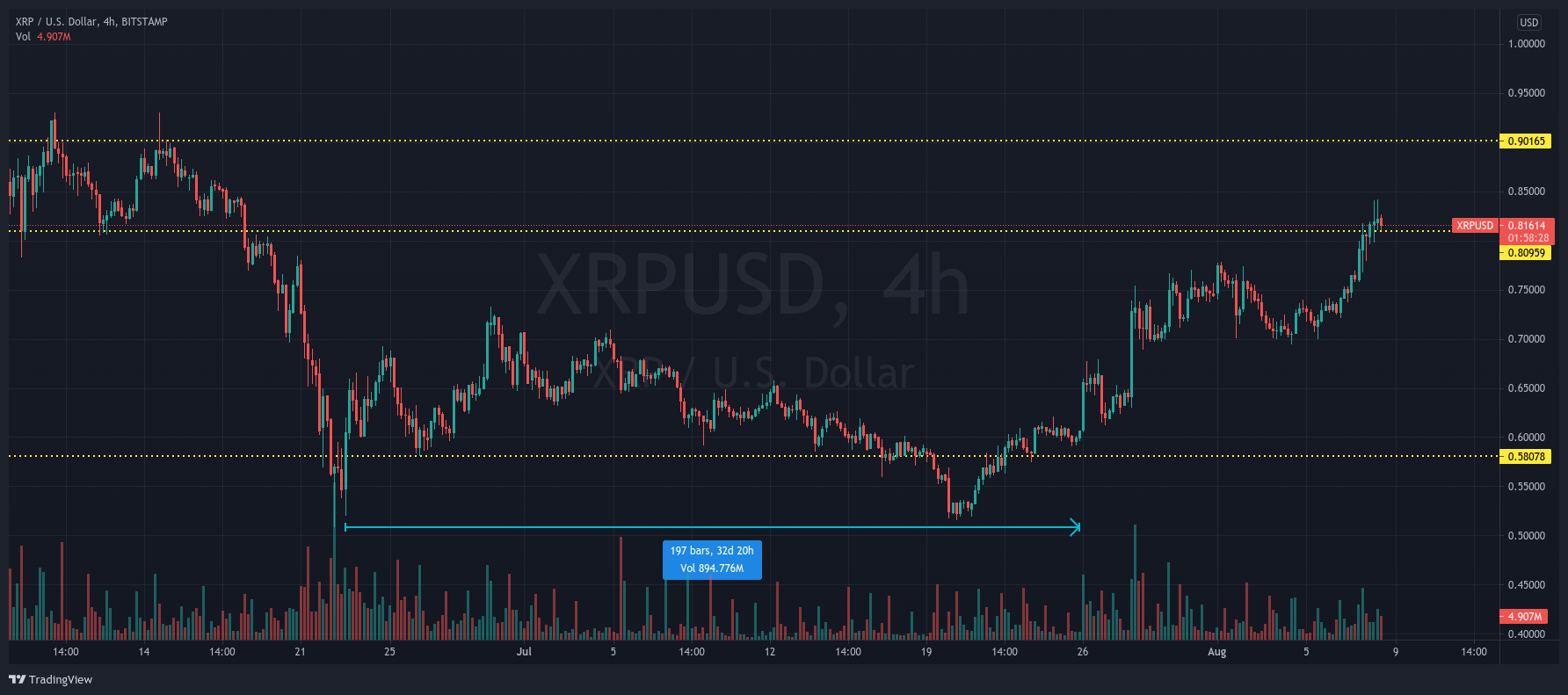XRP/USD 4-hours chart showing the 1-month consolidation of XRP - xrp reach USD 1?