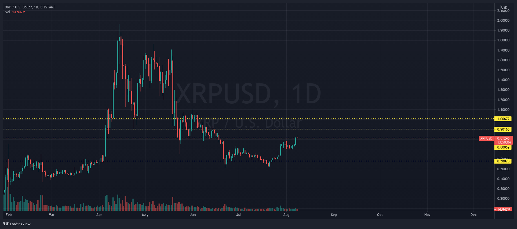 XRP/USD 1-day chart showing the different important areas of XRP