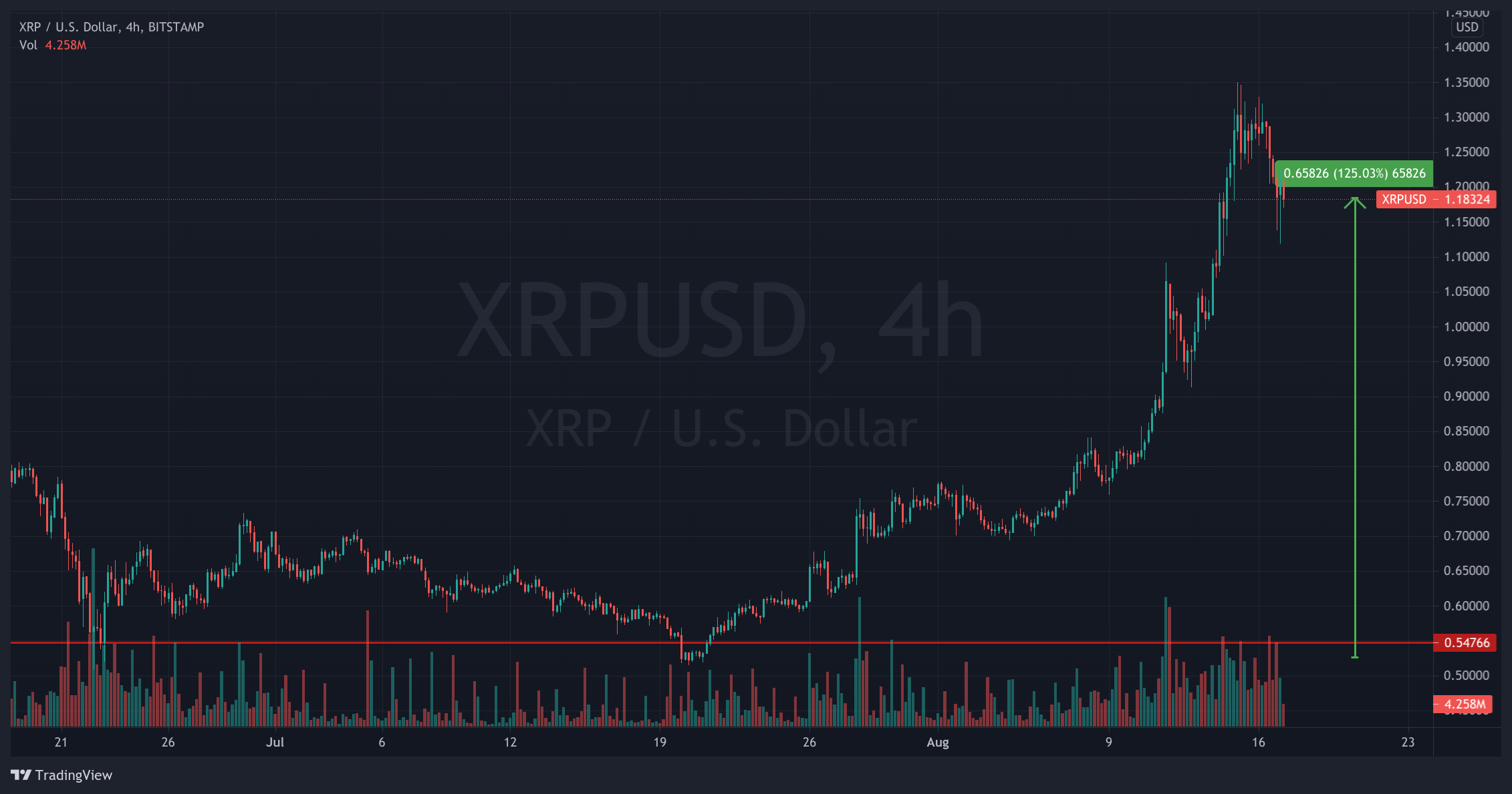 XRP/USD 4-hours chart, showing XRP price boom