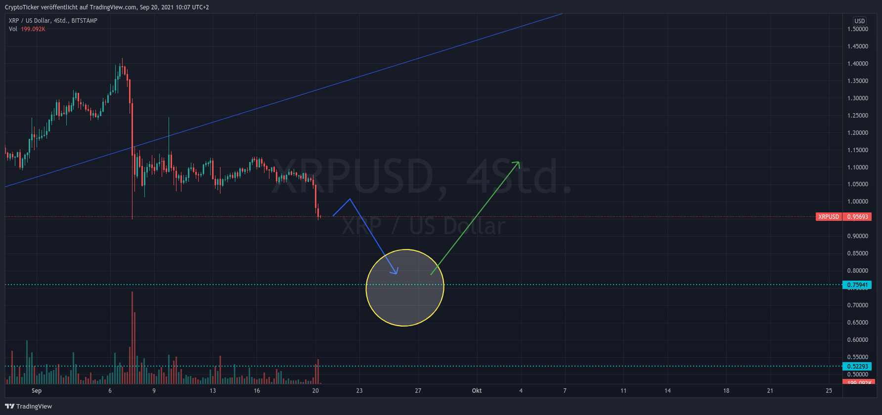 XRP/USD 4-hours chart showing a further dip for XRP