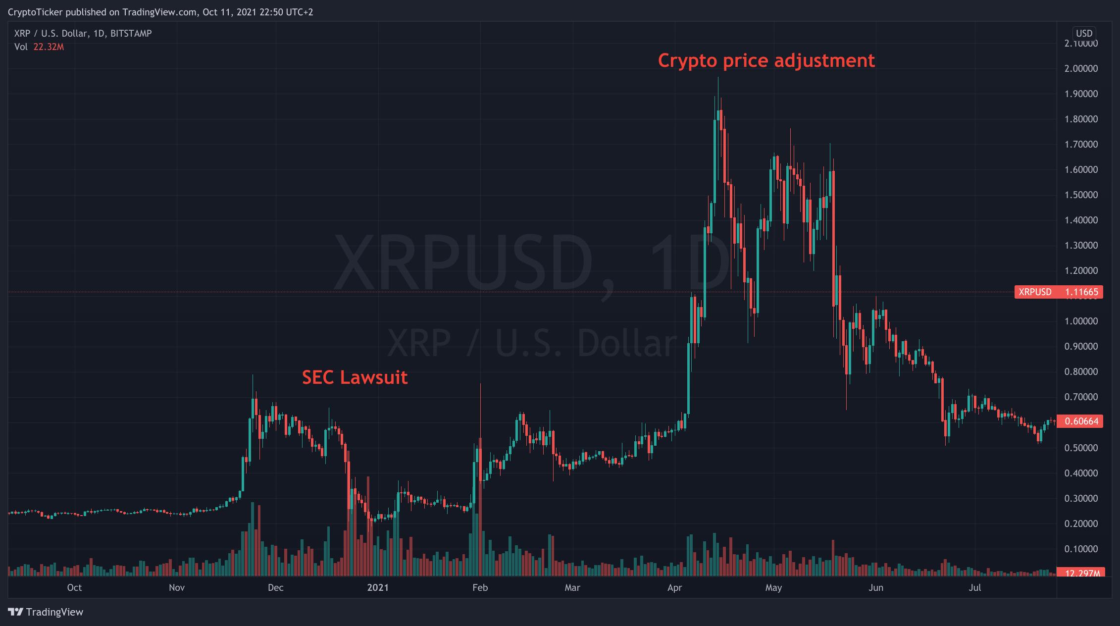 XRP Price Prediction