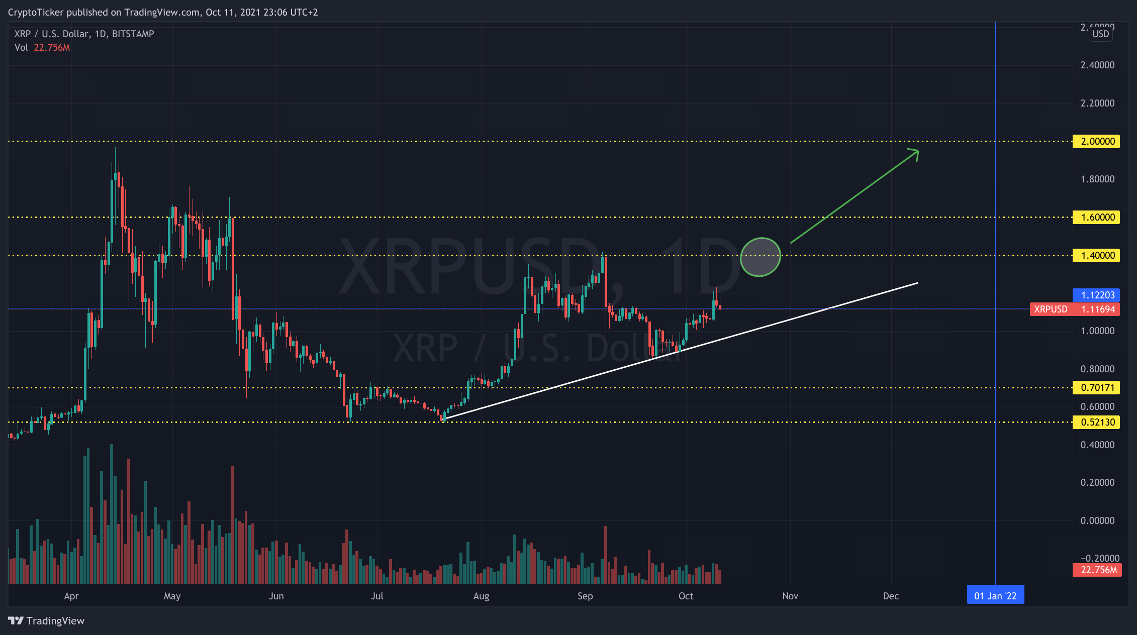 XRP/USD 1-day chart showing the potential projection of XRP prices