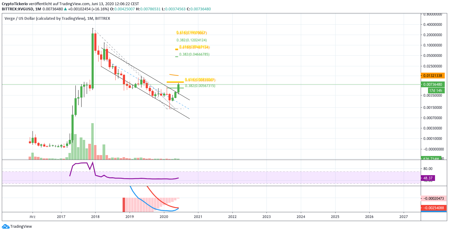 XVG Price Analysis