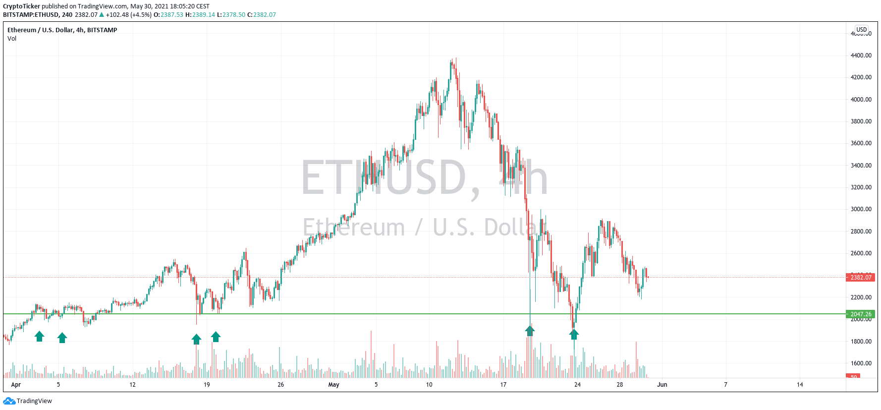 ETH/USD 4-hours chart showing the important level of 2K