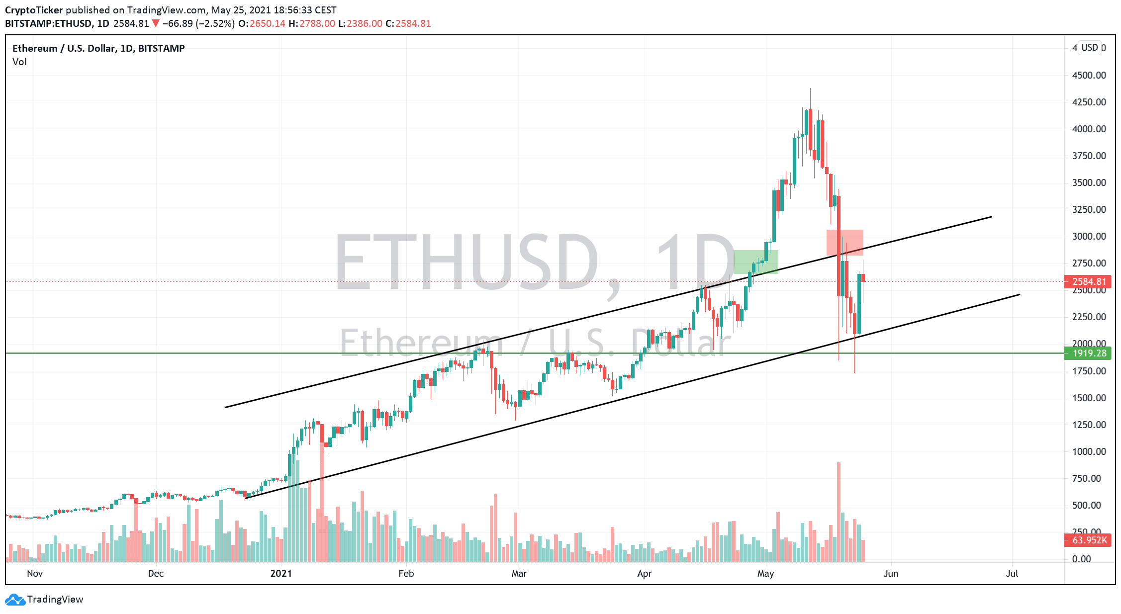 ETH/USD 1-day chart showing Ether's uptrend STILL