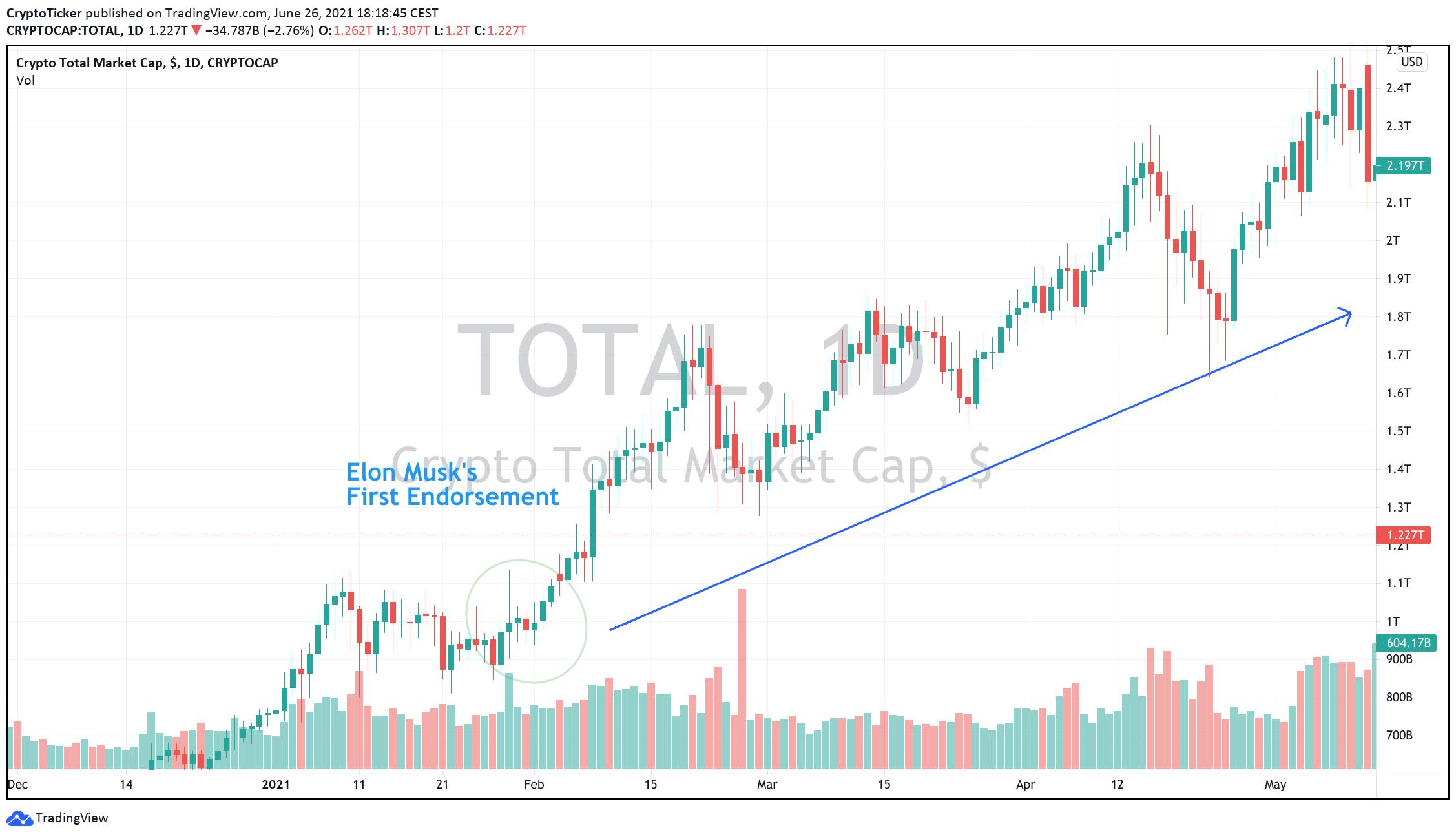 Elon Musk Crypto - Total market cap in USD