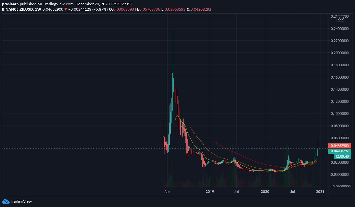 ZIL/USD Weekly chart – TradingView