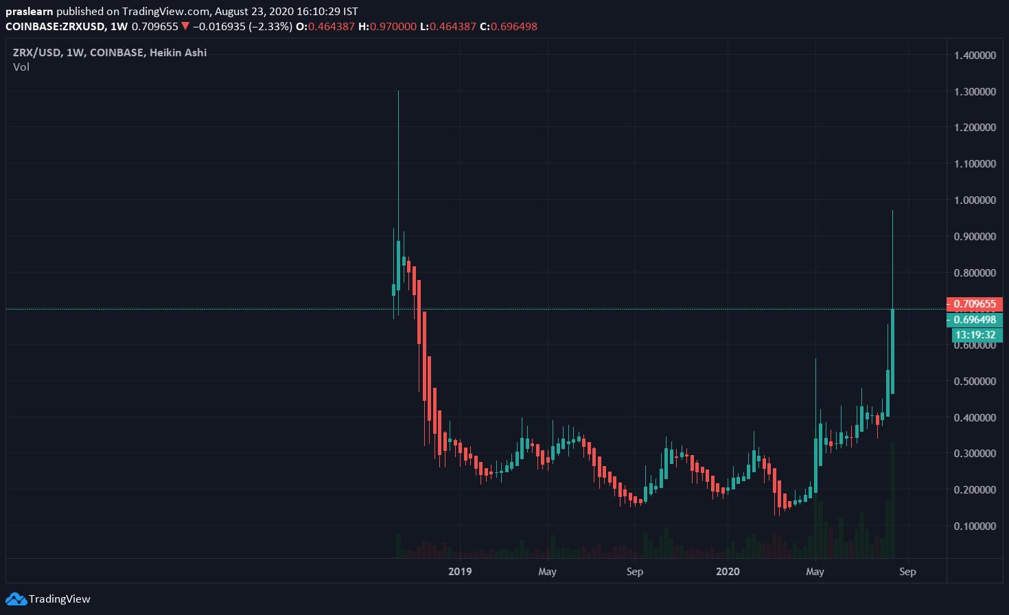 Top 5 Cryptocurrencies: ZRX/USD