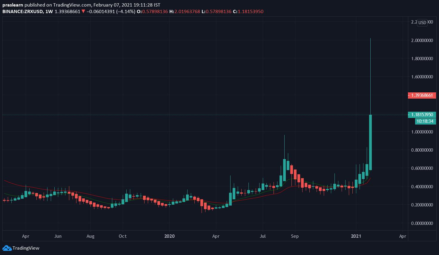 ZRX/USD Weekly chart – TradingView