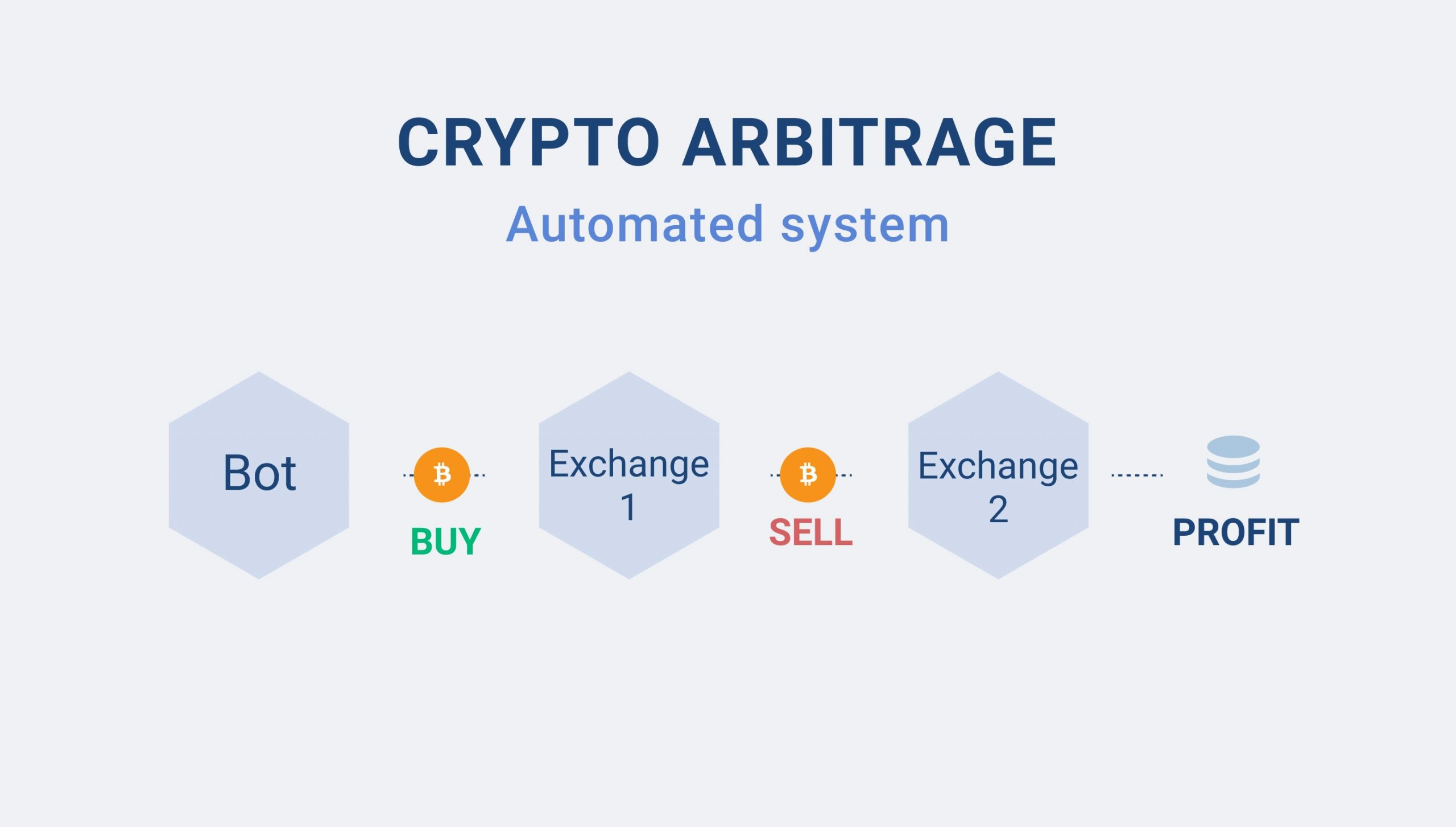 Bitcoin arbitrage bots buy the cheaper price from exchange 1 and sell it for higher on exchange 2