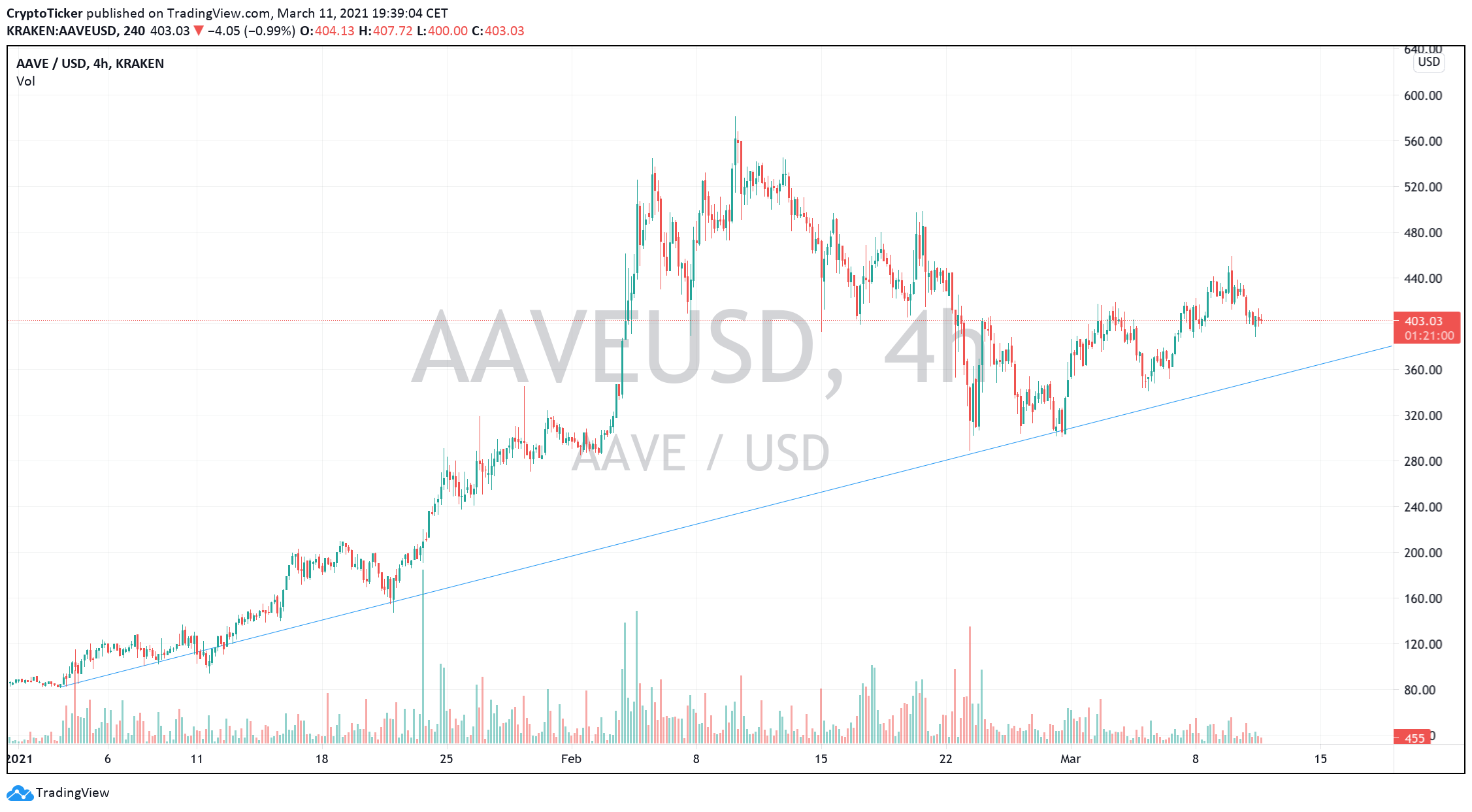 AAVE/USD 4-hour chart showing Aave's strong uptrend
