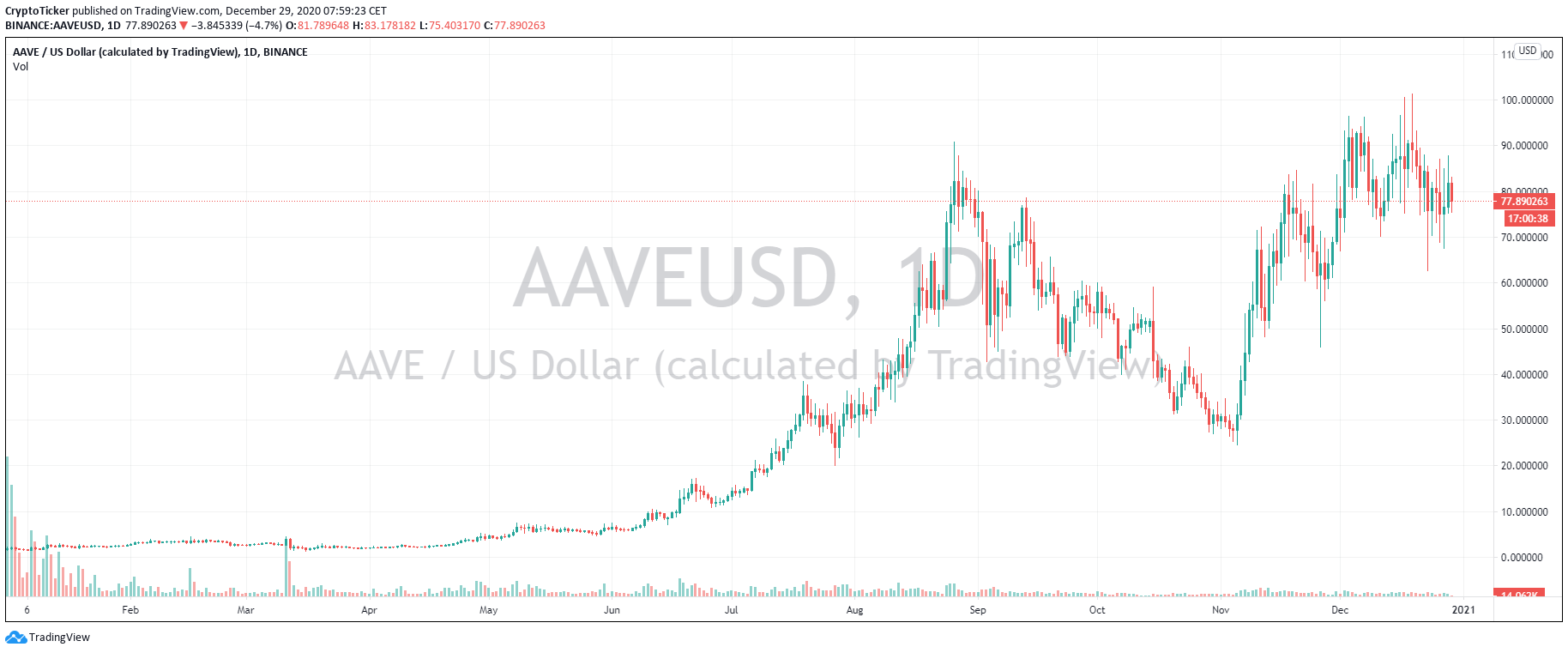 AAVE/USD 1-Day Chart of 2020