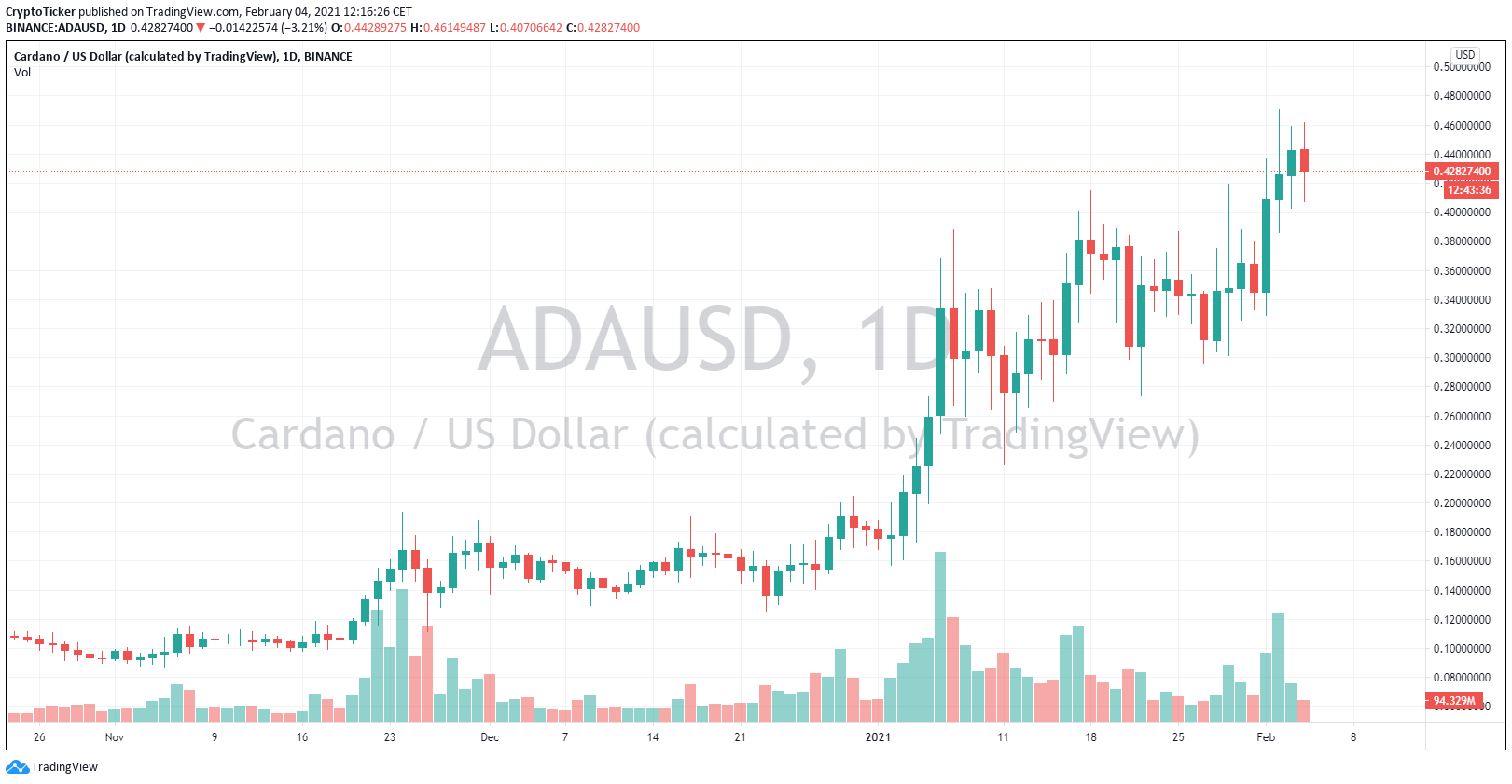 ADA/USD 1-day chart showing the massive uptrend