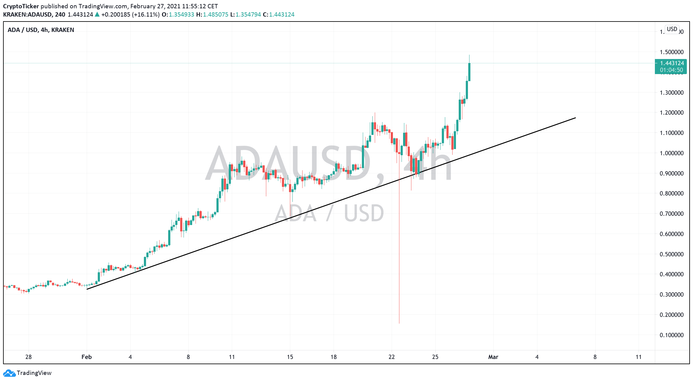 ADA/USD 4-hours chart showing a healthy uptrend