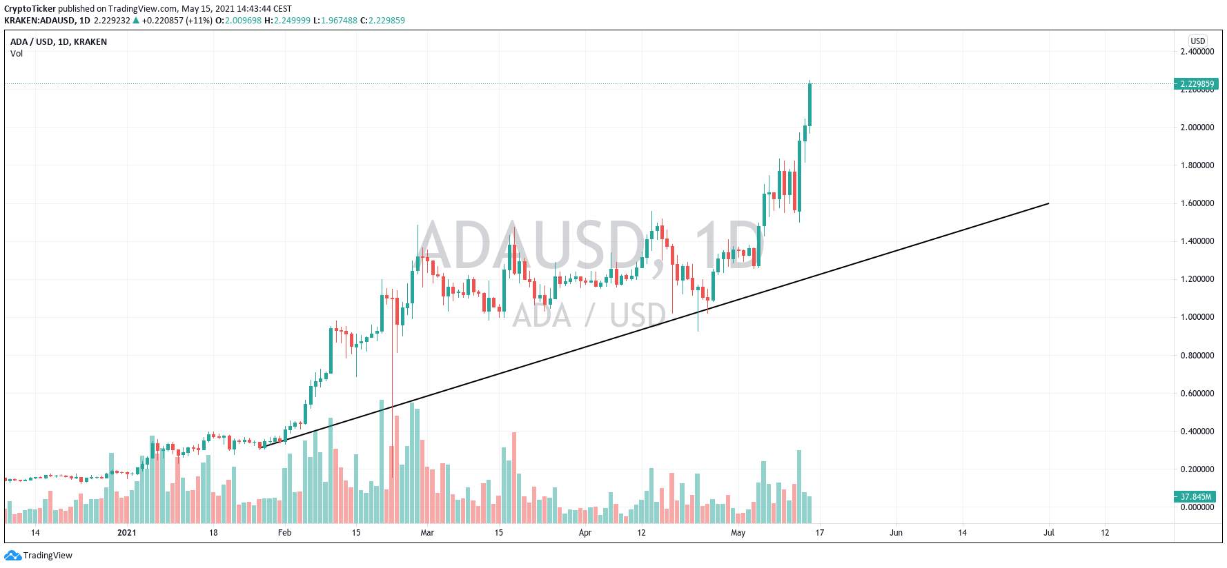 altcoin boom: ADA/USD 1-day chart