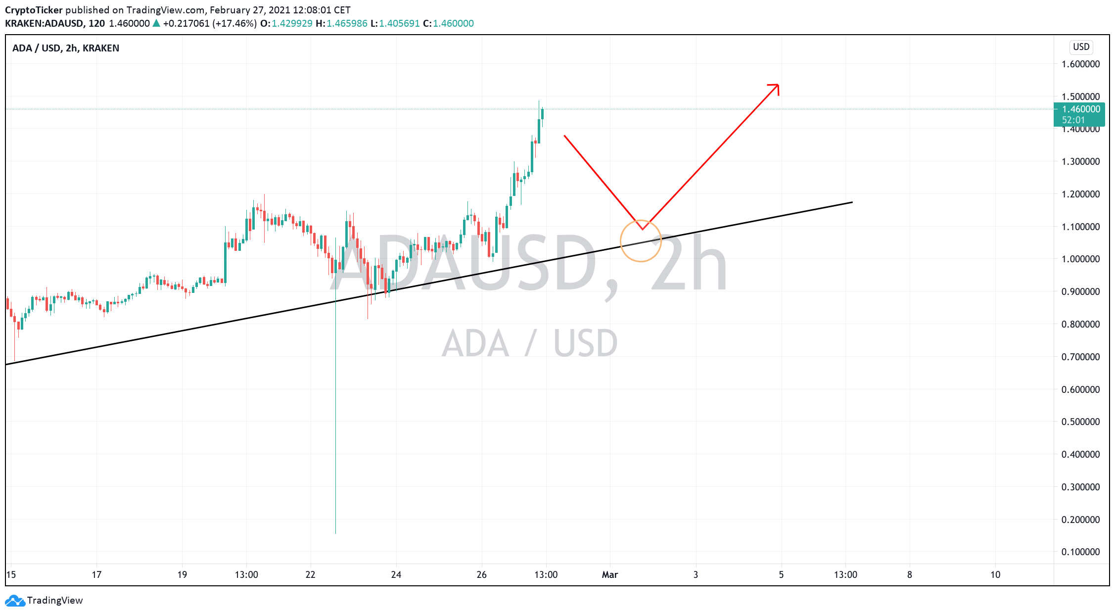 ADA/USD 2-hours chart showing a potential retracement