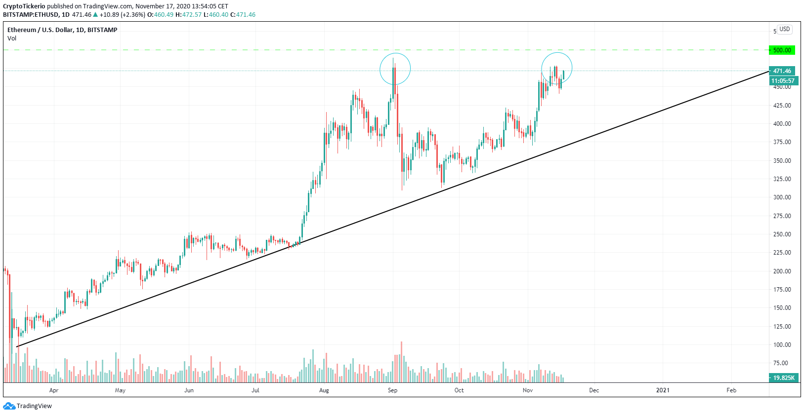 Uptrend showing ETH prices back to all-time highs