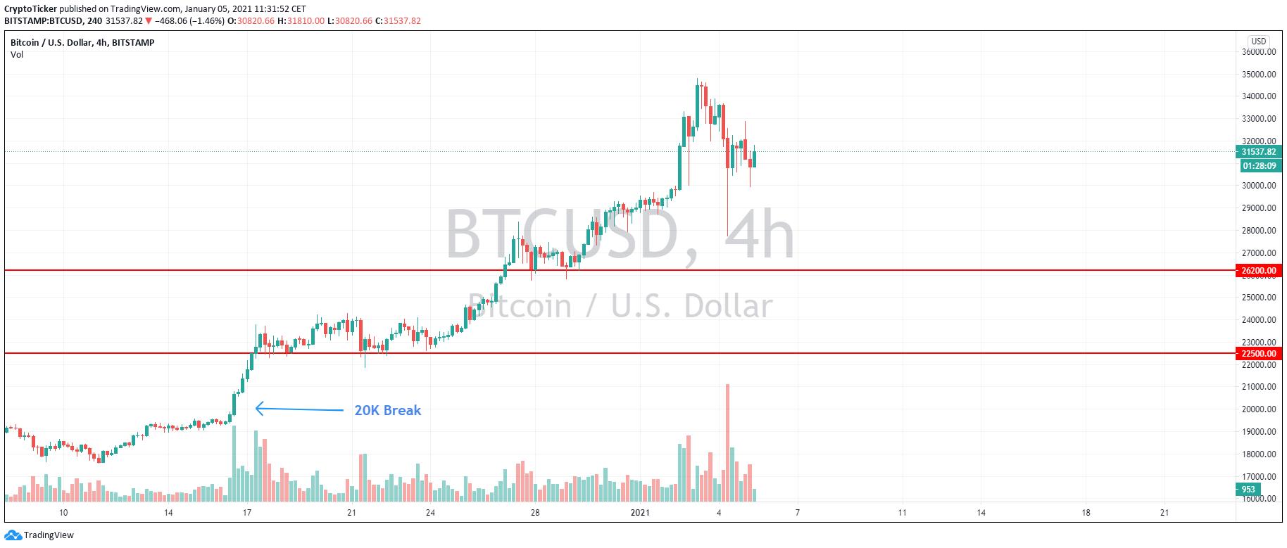 BTC/USD 4-hour chart showing Bitcoin's upwards journey