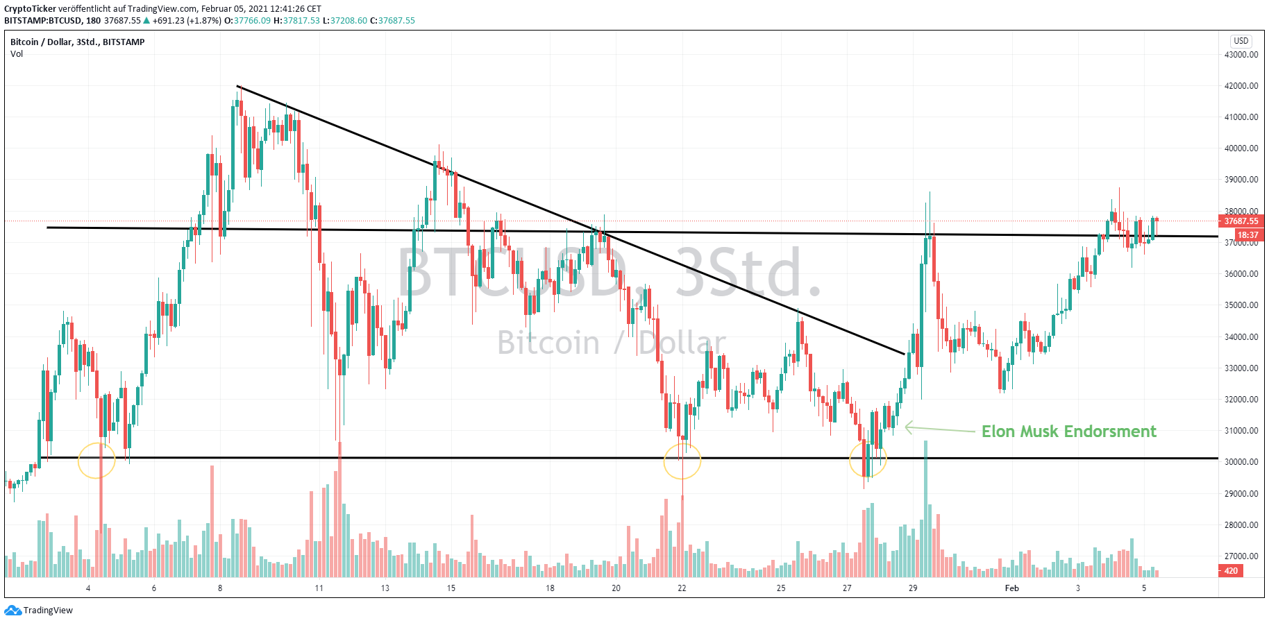 BTC/USD 3-hours chart showing BTC's current Price-Action