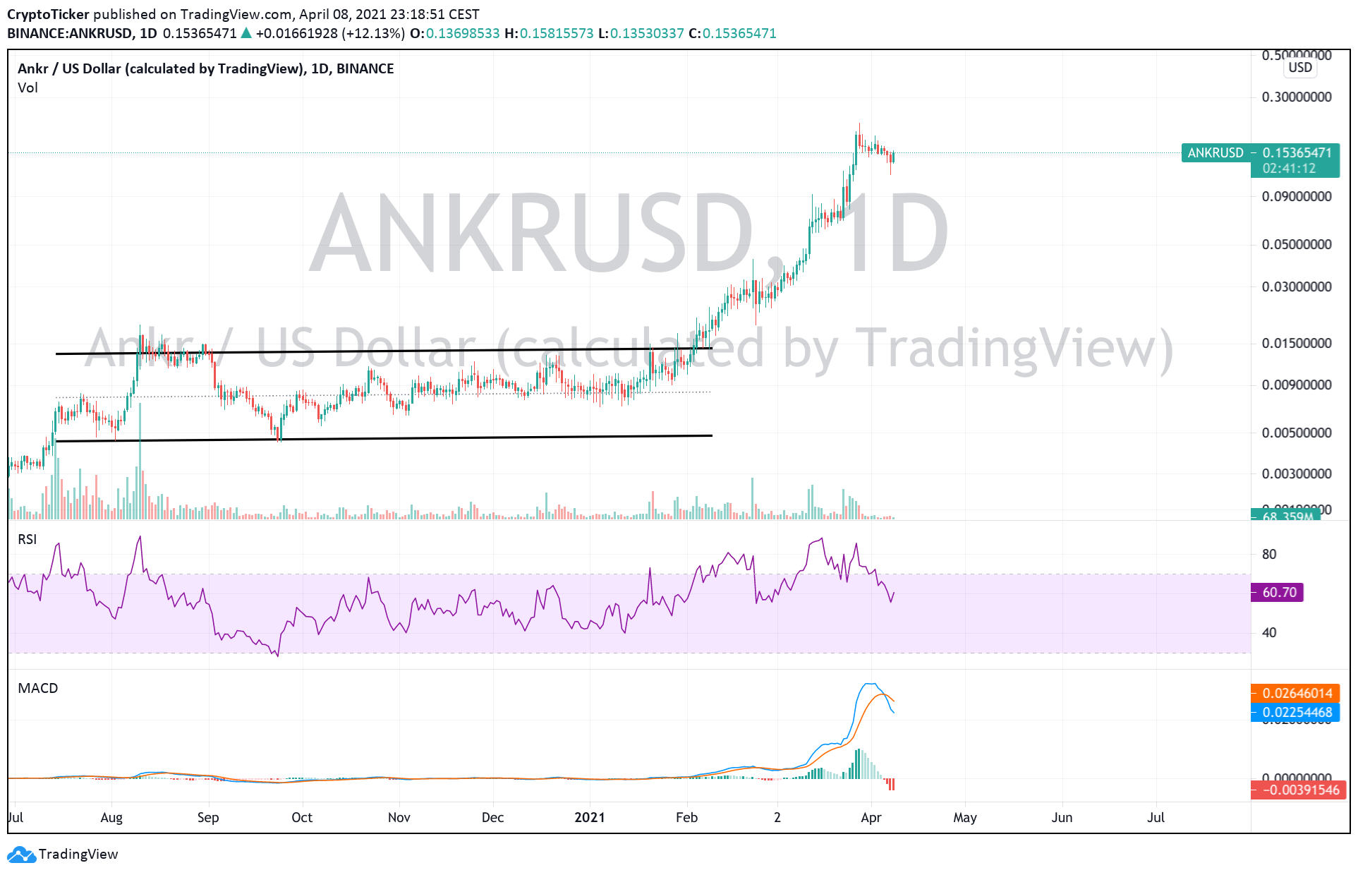 Top 5 altcoins to buy in April: ANKR/USD 1-Day chart